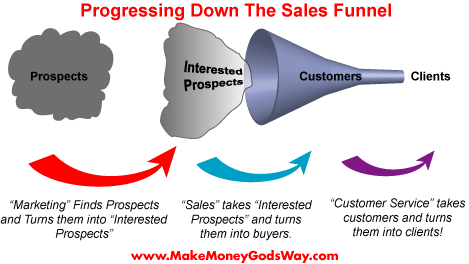 The Sales Funnel Turns Prospects into Clients